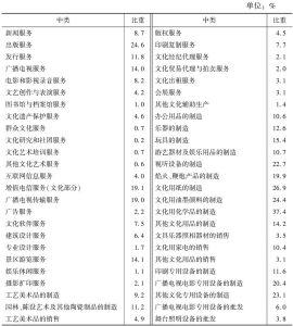 表3 2013年各中类文化企业数量中规模以上企业所占的比重