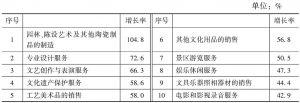 表5 2013年各中类规模以上文化企业数量增长率