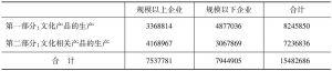 表6 2013年末我国文化企业从业人员数量