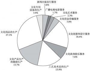 图5 2013年全国文化产业年末从业人员数的大类构成