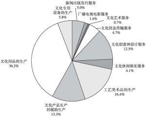 图7 2013年全国规模以上文化企业年末从业人员数量的大类构成
