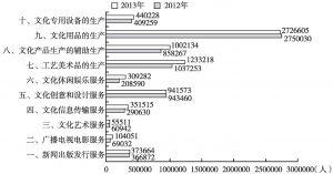 图8 2012年、2013年全国规模以上文化企业年末从业人员数量的变动