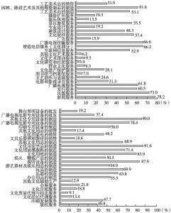 图9 2013年末各中类文化企业从业人员数量中规模以上企业所占的比重