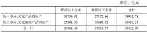 表10 2013年末全国文化企业资产总额及构成