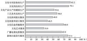 图11 2013年各大类文化企业中规模以上企业所占年末资产总额的比重