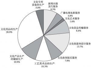 图12 2013年全国规模以上文化企业年末资产总额的大类构成