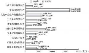 图13 2012年、2013年末各大类规模以上文化企业的资产总额