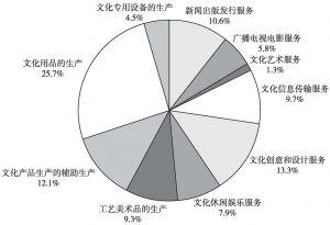 图14 2013年末规模以上文化企业所有者权益的大类构成