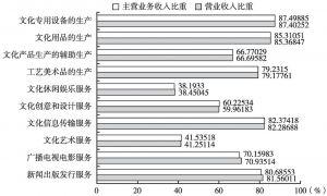 图17 2013年全国各大类文化企业产出中规模以上企业所占的比重