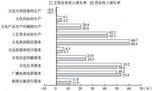 图18 2013年各大类规模以上文化企业的产出增长率