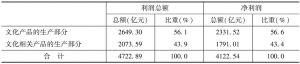表23 2013年全国规模以上文化企业的盈利及构成