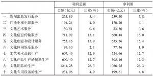 表24 2013年全国各大类规模以上文化企业的利润总额和净利润