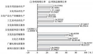 图19 2013年各大类规模以上文化企业盈利增长率
