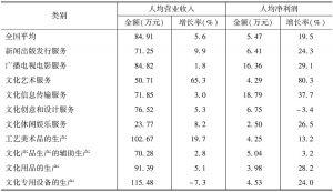 表27 2013年全国各大类规模以上文化企业人均营业收入和人均净利润
