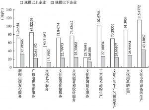 图20 2013年各大类规模以上文化企业和规模以下文化企业的人均营业收入