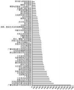 图21 2013年各中类规模以上文化企业与规模以下文化企业人均营业收入的比值