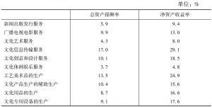 表31 2013年各大类规模以上文化企业的主要盈利性指标