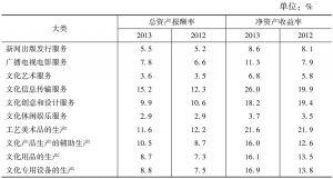 表32 2012年、2013年各大类规模以上文化企业主要盈利性指标