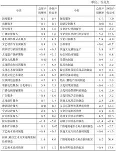 表34 2013年全国各中类规模以上文化企业主要利润率指标与2012年的差距