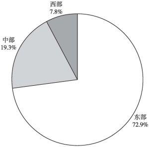 图2 2013年规模以上文化企业不同地区数量构成