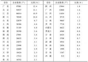 表1 2013年各省份文化企业数量及各自所占的比重