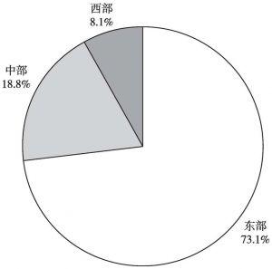图6 2013年全国规模以上文化企业年末从业人员数量的地区构成
