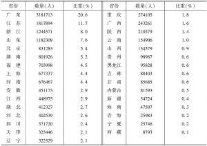 表3 2013年末各省份文化企业从业人员数量及所占的比重