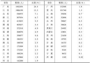 表4 2013年末各省份规模以上文化企业从人员数量及所占的比重