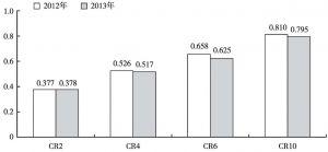 图9 2012年和2013年全国规模以上文化企业从业人员的省域集中率