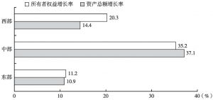 图12 2013年各地区规模以上文化企业有关资产指标的增长率