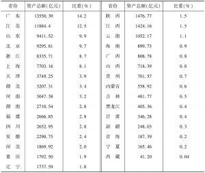 表5 2013年各省份文化企业的年末资产总额及所占的比重