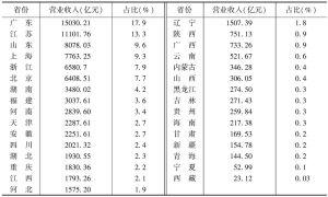 表9 2013年各省份文化企业的营业收入及所占的比重
