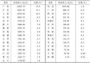 表10 2013年各省份规模以上文化企业营业收入及所占的比重