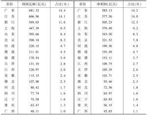 表11 2013年各省份规模以上文化企业利润总额与净利润