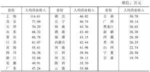 表12 2013年各省份文化企业人均营业收入