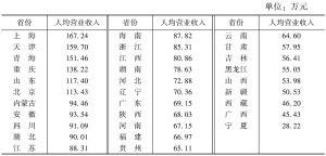 表13 2013年各省份规模以上文化企业的人均营业收入