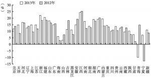 图30 2012年、2013年各省份规模以上文化企业年末净资产收益率