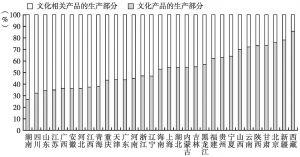"""图31 2013年各省份文化企业营业收入的""""部分""""构成"""