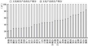 """图32 2013年各省份规模以上文化企业营业收入的""""部分""""构成"""