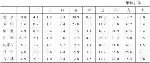 表16 2013年各省份文化企业营业收入的大类构成