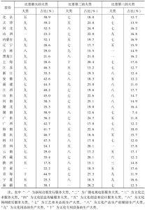 表17 2013年以营业收入衡量的各省份文化企业中排前3位的大类及其占比