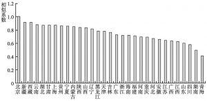 图34 2013年各省份文化企业营业收入大类构成的相似系数(以北京为基准)