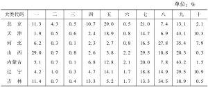 表18 2013年各省份规模以上文化企业营业收入的大类构成