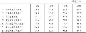 """表19 2013年""""文化产品的生产""""部分各大类文化企业营业收入的省域集中率"""