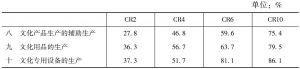 """表20 2013年""""文化相关产品的生产""""部分各大类营业收入的省域集中率"""
