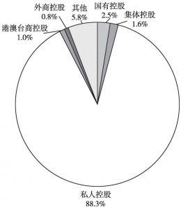 图1 2013年全国文化企业中不同控股类型的企业所占的比重