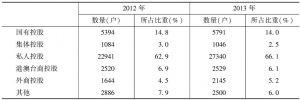 表1 2012~2013年各控股类型规模以上文化企业的数量及其所占的比重