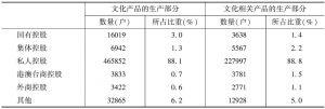 表2 2013年两大部分文化企业中各控股类型企业的数量及其所占的比重