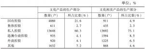 表3 2013年各部分规模以上文化企业中不同控股类型企业的数量构成
