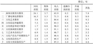 表4 2013年各大类文化企业中各控股类型企业所占的比重
